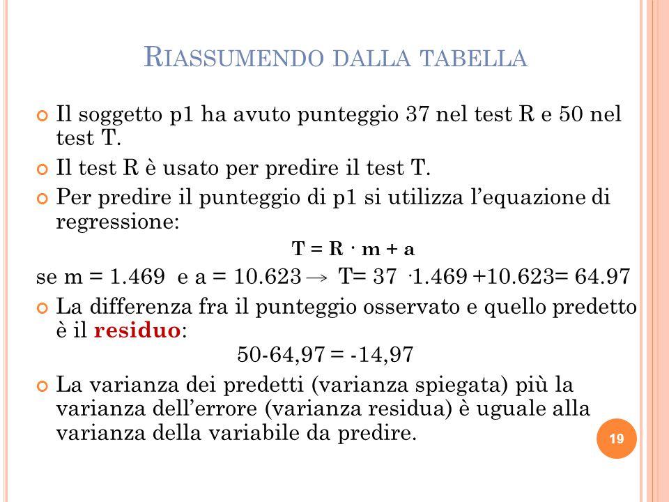 R IASSUMENDO DALLA TABELLA Il soggetto p1 ha avuto punteggio 37 nel test R e 50 nel test T. Il test R è usato per predire il test T. Per predire il pu