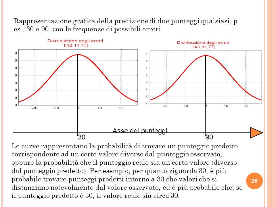 3090 Rappresentazione grafica della predizione di due punteggi qualsiasi, p. es., 30 e 90, con le frequenze di possibili errori Asse dei punteggi 26 L