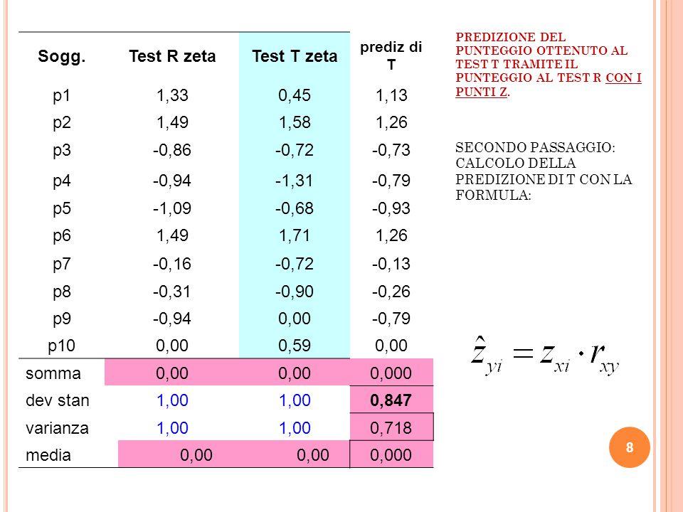 9 VARIANZA SPIEGATA E RESIDUA SOGGETTO TEST R ZETA TEST T ZETA PRODOTTI ZETA PREDIZIONE DI T RESIDUO P1 1,330,450,61,13-0,68 P2 1,491,582,341,260,32 P3 -0,86-0,720,62-0,730,01 P4 -0,94-1,311,23-0,79-0,51 P5 -1,09-0,680,74-0,930,25 P6 1,491,712,551,260,46 P7 -0,16-0,720,11-0,13-0,59 P8 -0,31-0,90,28-0,26-0,64 P9 -0,9400-0,790,79 P10 00,5900 SOMMA 008,47300 DEVIAZIONE STD 110,8770,8470,531 VARIANZA 110,7690,7180,282 MEDIA 000,84700 Correlazione Varianza spiegata Varianza residua Somma = 1