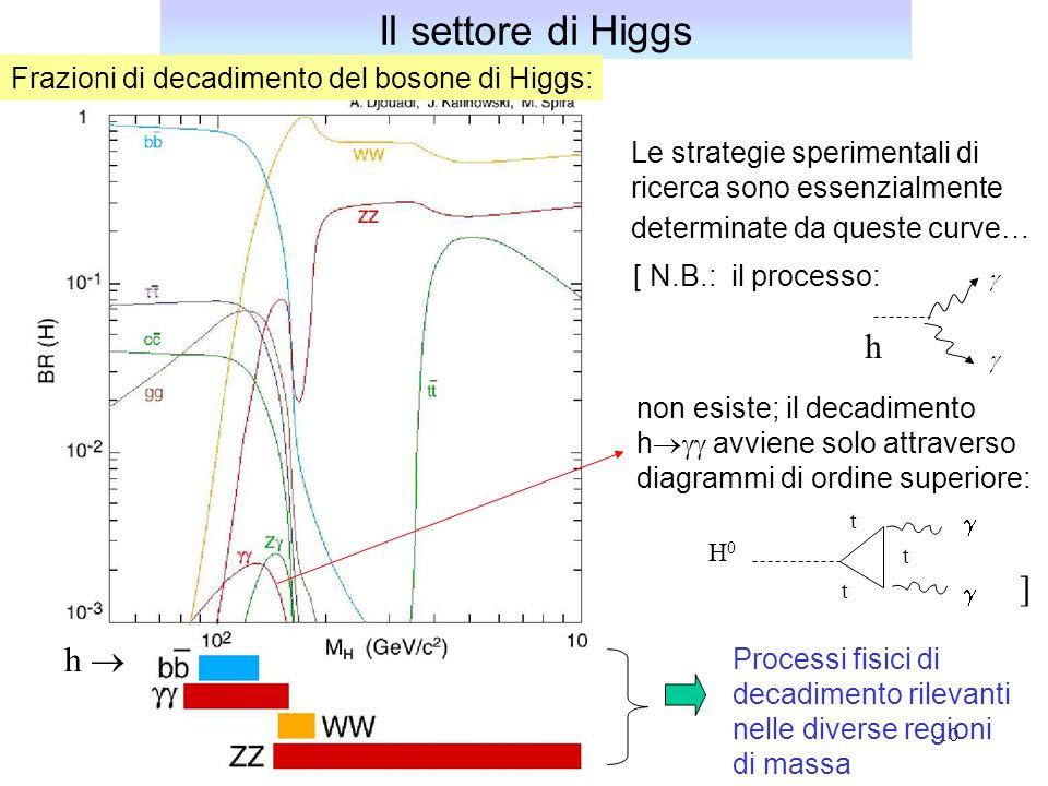 11 Ricerca dello SM Higgs a LHC 10 3 facile abbastanza facile difficile 100fb -1 Higgs branching fractions: m H =130 HH Luminosita' integrata cui corrisponde questo plot molto difficile