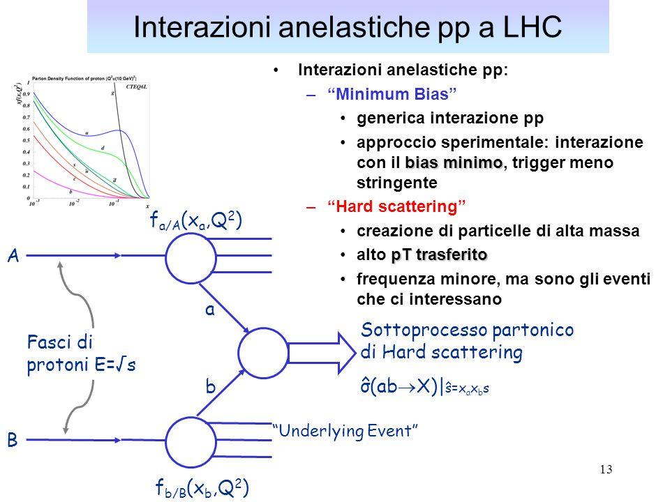 14 Interazioni anelastiche a LHC Hard scattering Hard scattering –è l'interazione che ci interessa –QCD perturbativa Underlying Event [UE] Underlying Event [UE] –tutta l'attività rimanente dell'interazione pp oltre all'evento di interesse spesso la definizione include la Radiazione di Stato Iniziale (ISR) condivide il vertice primario con l'interazione interessante Minimum Bias (online Pile-Up)Minimum Bias (online Pile-Up) elevata luminosità rate di interazioneinterazioni pp nello stesso bunch crossing dovute all'elevata luminosità di LHC (2x1033 cm-2s-1) e al rate di interazione (40 MHz) vertici di interazione diversi (rivelatori traccianti fondamentali) (offline) Pile-Up(offline) Pile-Up rate di interazioneeffetto strumentale dovuto all'alto rate di interazione (40 MHz)