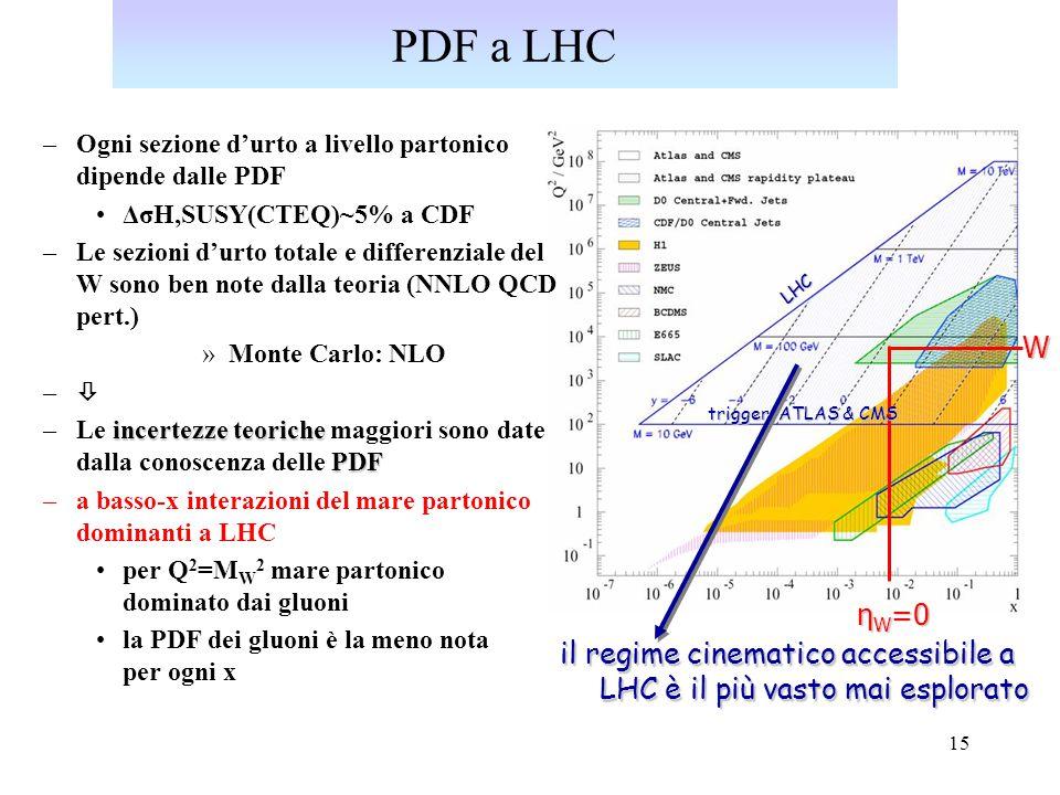 16 Sezioni d'urto dei processi fisici a LHC  inel  70 mb  bb  500  b  W xBR(  )  15 nb  tt  850 pb  H  1 pb Rate (Hz) per L=10 nb -1 s -1 possibile rate di scrittura su Mass Storage (  100 Hz) Selezione On-line (triggers!)