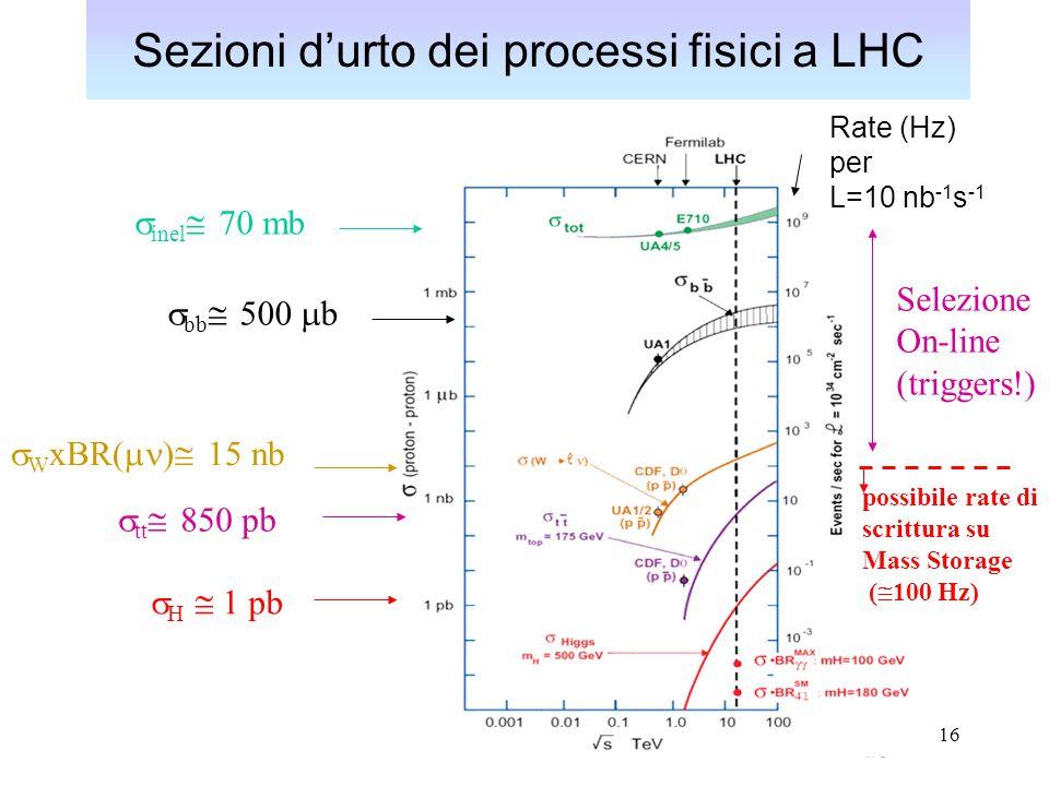 17 Meccanismi di produzione dell' Higgs a LHC Meccanismi di produzione più importanti La produzione associata Higgs-top, Higgs-W può essere d'aiuto a bassi valori di massa (dove la ricerca è più difficile) gluon fusion Vector boson fusion (da quark scattering) (dominante a LEP, Tevatron)
