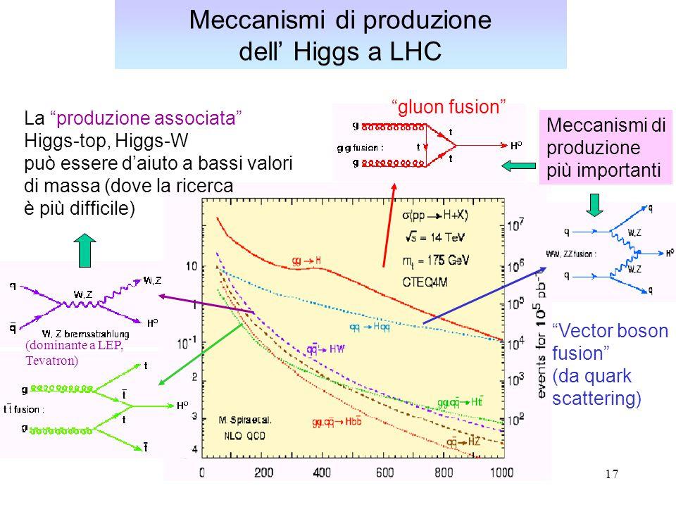 18 H  ZZ (*)  4 leptoni E' tra i canali piu' favorevoli (e piu' studiati in sede di preparazione degli esperimenti) Segnale: due picchi ben definiti Z→μ+μ- per mH>2mZ –Fondi principali: riducibili: tt, Zbb –isolamento del μ –ricostruzione della Z (m μμ =m Z ) irriducibile: ZZ –domina il meccanismo di produzione qq –muoni più soffici - - -