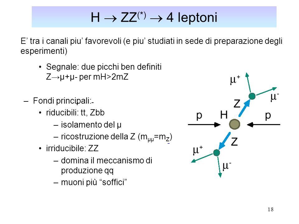 19 H  ZZ (*)  4 leptoni Segnale atteso per una luminosita' integrata di 10 fb -1 (  1 anno di LHC a L = 10 33 cm -2 s -1 =1 nb -1 s -1 ; simulazione dell' esperimento CMS): Canale H  4  ZZ, Zbb