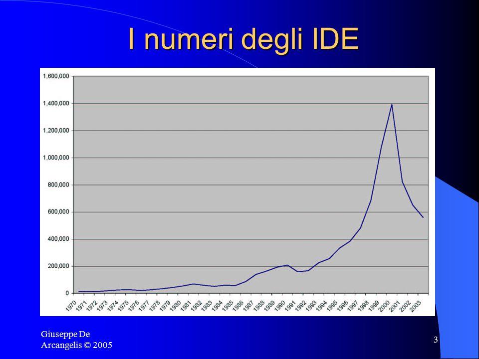 Giuseppe De Arcangelis © 2005 4 Fatti sugli IDE Avvengono tra economie avanzate IDE ed esportazioni IDE soprattutto nei settori hi-tech Un ripasso: economie di scala a livello di impresa e di impianto