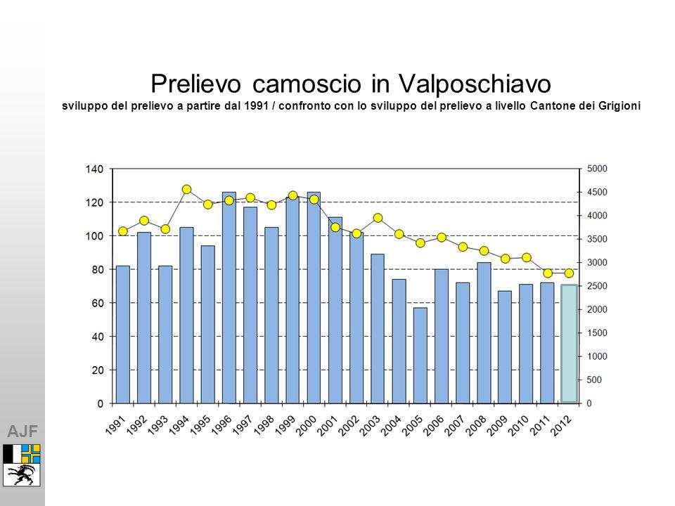 AJF 8-2 Gemsabschüsse in den Jagdbezirken Prelievo camoscio nei differenti distretti Prelievo camoscio in Valposchiavo sviluppo del prelievo a partire dal 1991 / confronto con lo sviluppo del prelievo a livello Cantone dei Grigioni