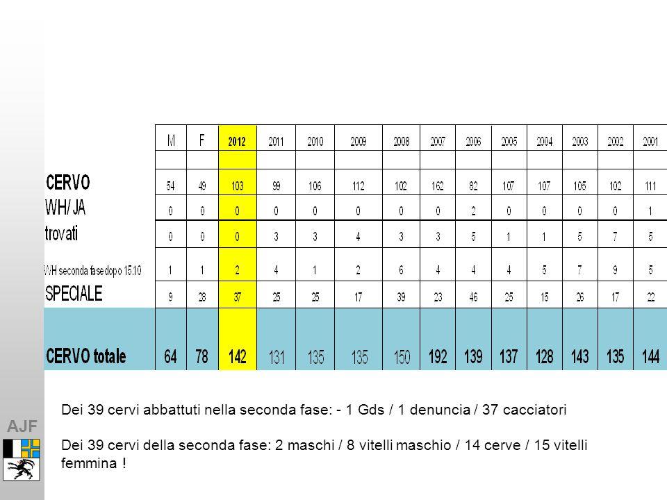 AJF Dei 39 cervi abbattuti nella seconda fase: - 1 Gds / 1 denuncia / 37 cacciatori Dei 39 cervi della seconda fase: 2 maschi / 8 vitelli maschio / 14 cerve / 15 vitelli femmina !