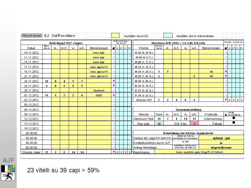 AJF 23 vitelli su 39 capi > 59%