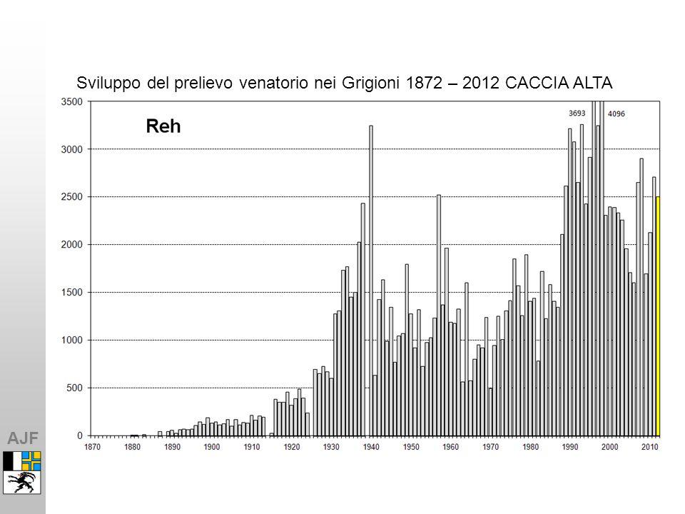 AJF Sviluppo del prelievo venatorio nei Grigioni 1872 – 2012 CACCIA ALTA