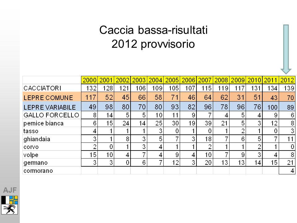 AJF Caccia bassa-risultati 2012 provvisorio