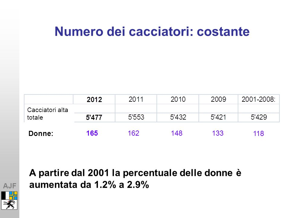 AJF Numero dei cacciatori: costante Anzahl Frauen:118 A partire dal 2001 la percentuale delle donne è aumentata da 1.2% a 2.9% 162133148165 Cacciatori alta totale Donne:
