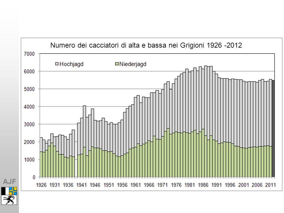 AJF Numero dei cacciatori di alta e bassa nei Grigioni 1926 -2012