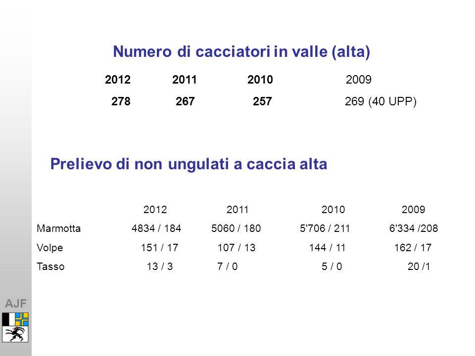AJF Numero di cacciatori in valle (alta) 201220112010 2009 Marmotta4834 / 184 5060 / 180 5 706 / 211 6 334 /208 Volpe 151 / 17 107 / 13 144 / 11 162 / 17 Tasso 13 / 3 7 / 0 5 / 0 20 /1 2012 20112010 2009 278 267 257 269 (40 UPP) Prelievo di non ungulati a caccia alta