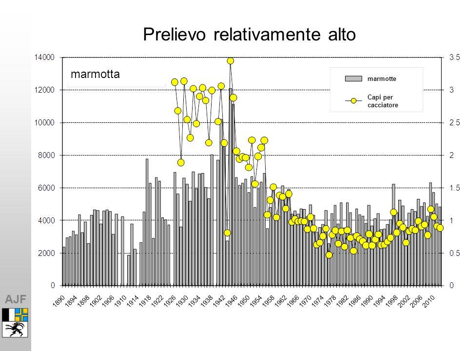 AJF Sviluppo del prelievo totale di ungulati durante la caccia alta, 1986-2012