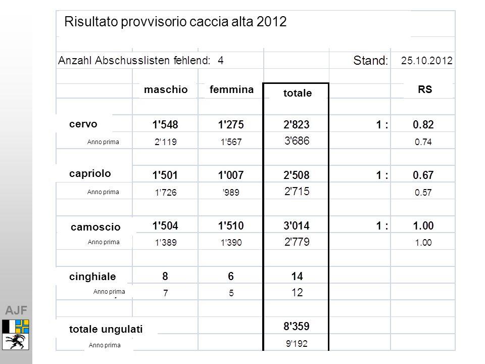 AJF Risultato provvisorio caccia alta 2012 cervo capriolo camoscio cinghiale totale ungulati maschiofemmina totale RS Anno prima