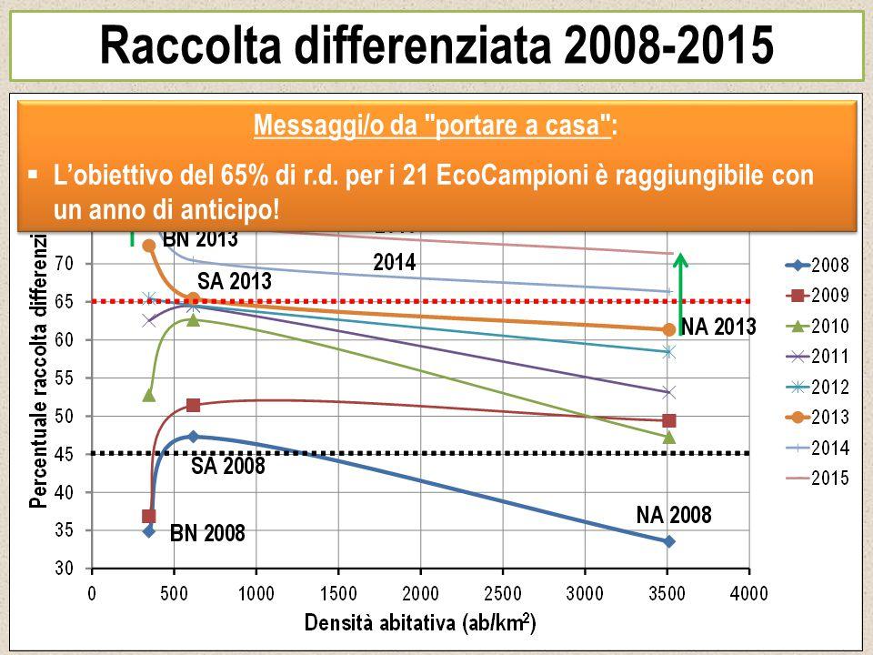 Raccolta differenziata 2008-2015 Messaggi/o da