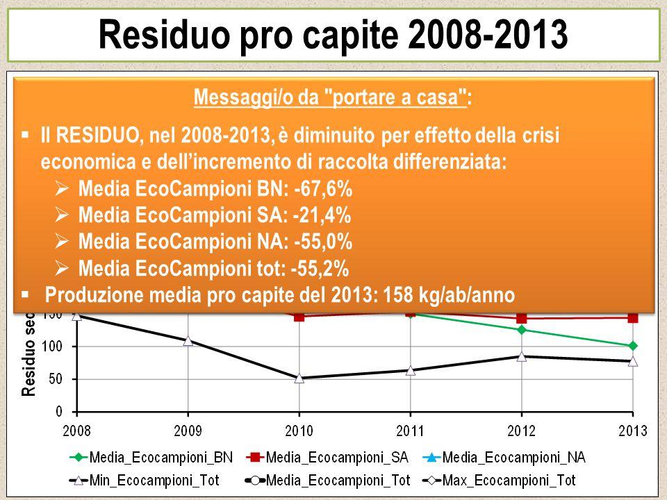 Residuo pro capite 2008-2013 Messaggi/o da