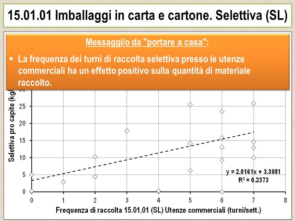 15.01.01 Imballaggi in carta e cartone. Selettiva (SL) Messaggi/o da