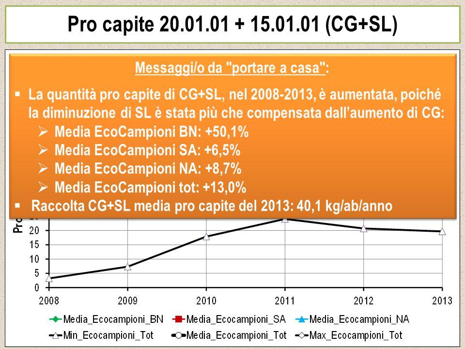 Pro capite 20.01.01 + 15.01.01 (CG+SL) Messaggi/o da