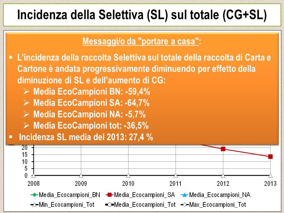 Incidenza della Selettiva (SL) sul totale (CG+SL) Messaggi/o da