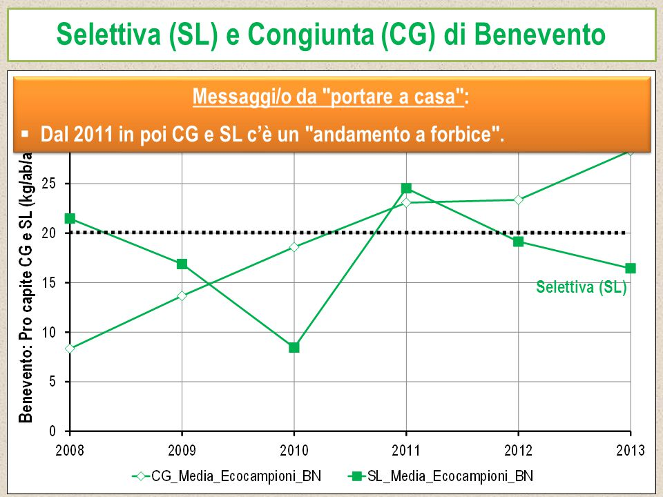 Selettiva (SL) e Congiunta (CG) di Benevento Congiunta (CG) Selettiva (SL) Messaggi/o da