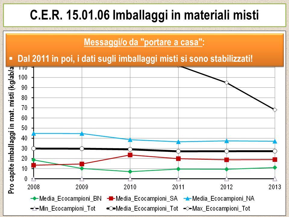 C.E.R. 15.01.06 Imballaggi in materiali misti Messaggi/o da