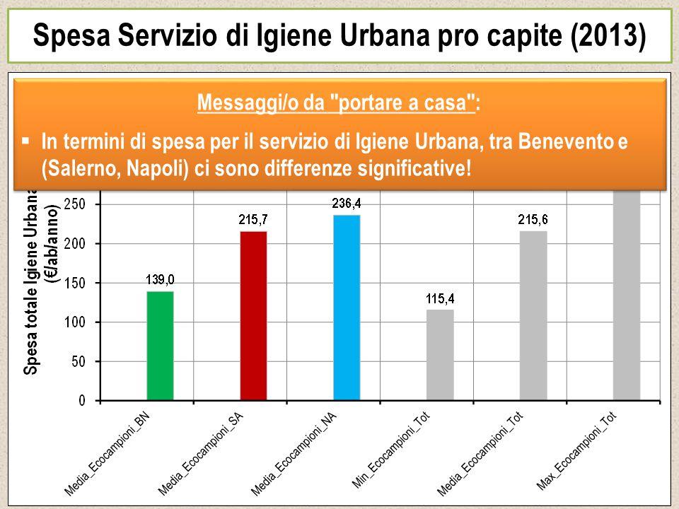 Spesa Servizio di Igiene Urbana pro capite (2013) Messaggi/o da