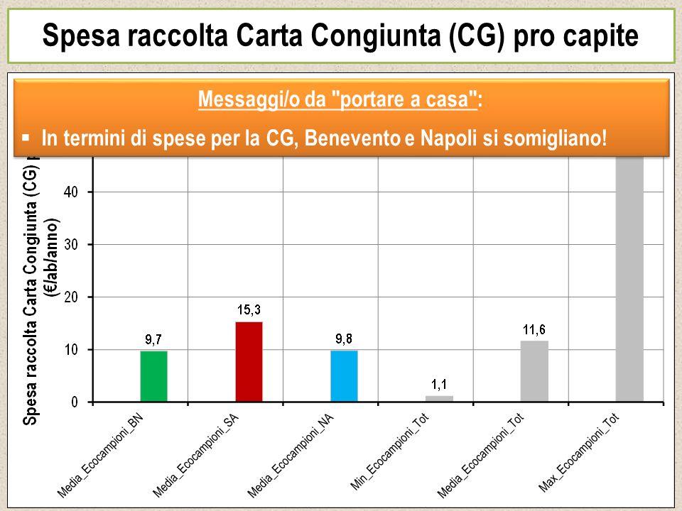 Spesa raccolta Carta Congiunta (CG) pro capite Messaggi/o da