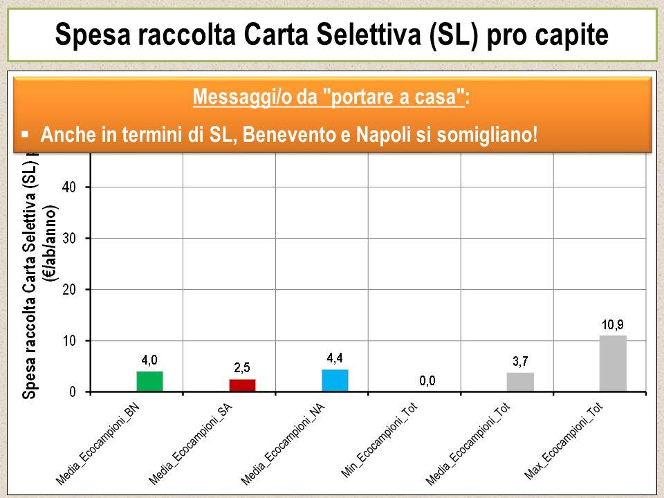 Spesa raccolta Carta Selettiva (SL) pro capite Messaggi/o da