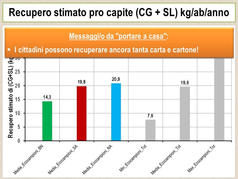 Recupero stimato pro capite (CG + SL) kg/ab/anno Messaggi/o da