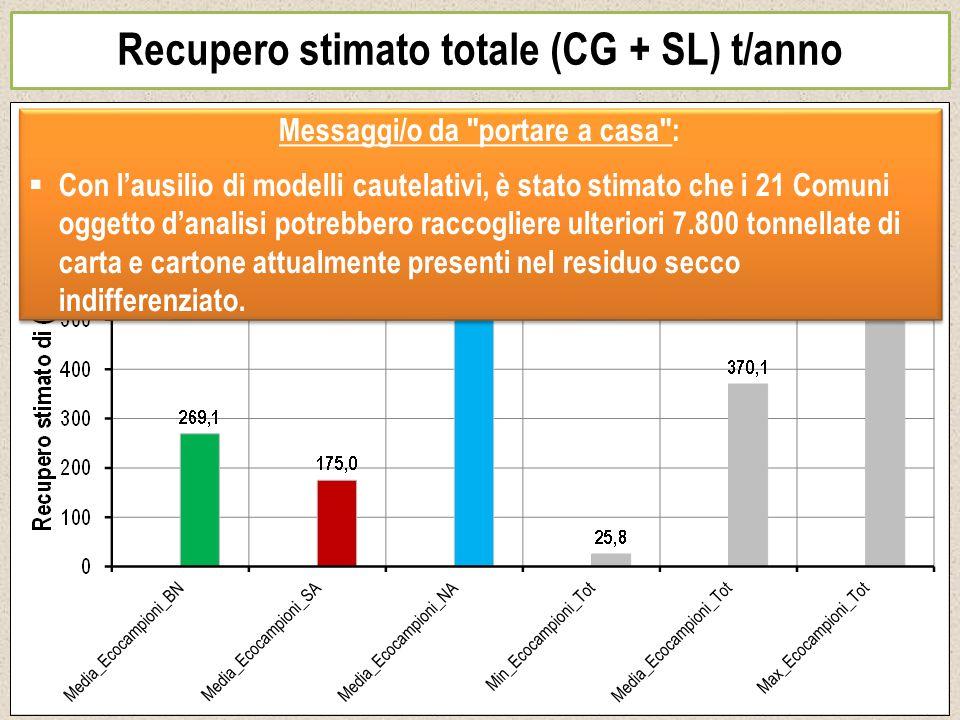 Recupero stimato totale (CG + SL) t/anno Messaggi/o da
