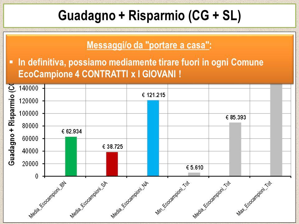 Guadagno + Risparmio (CG + SL) Messaggi/o da