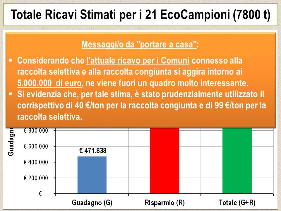 Totale Ricavi Stimati per i 21 EcoCampioni (7800 t) Messaggi/o da