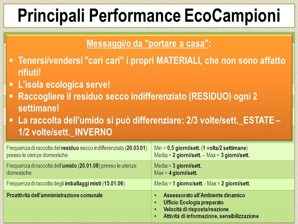 Principali Performance EcoCampioni Messaggi/o da
