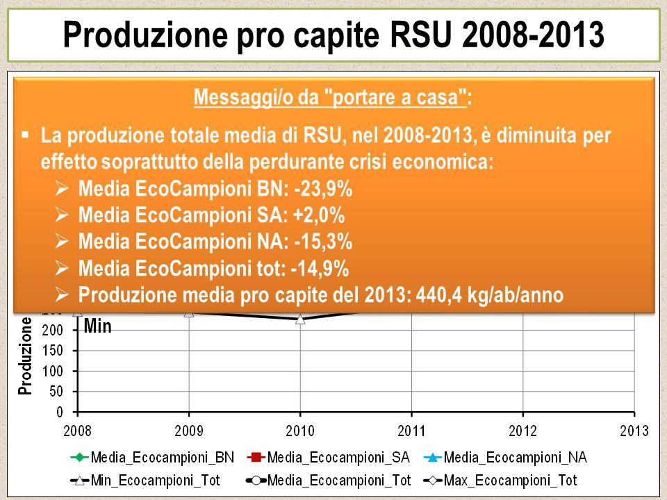 Produzione pro capite RSU 2008-2013 Na Sa Bn Min Max Media Messaggi/o da