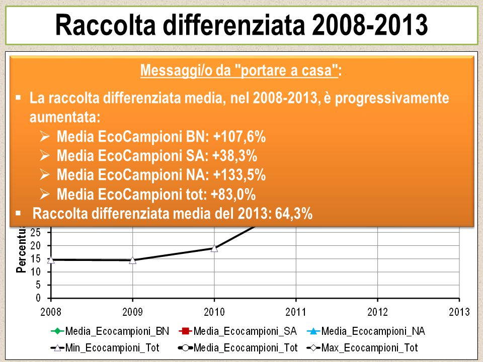 Raccolta differenziata 2008-2013 Messaggi/o da portare a casa :  La raccolta differenziata media, nel 2008-2013, è progressivamente aumentata:  Media EcoCampioni BN: +107,6%  Media EcoCampioni SA: +38,3%  Media EcoCampioni NA: +133,5%  Media EcoCampioni tot: +83,0%  Raccolta differenziata media del 2013: 64,3% Messaggi/o da portare a casa :  La raccolta differenziata media, nel 2008-2013, è progressivamente aumentata:  Media EcoCampioni BN: +107,6%  Media EcoCampioni SA: +38,3%  Media EcoCampioni NA: +133,5%  Media EcoCampioni tot: +83,0%  Raccolta differenziata media del 2013: 64,3%