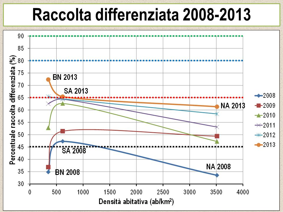 Raccolta differenziata 2008-2013