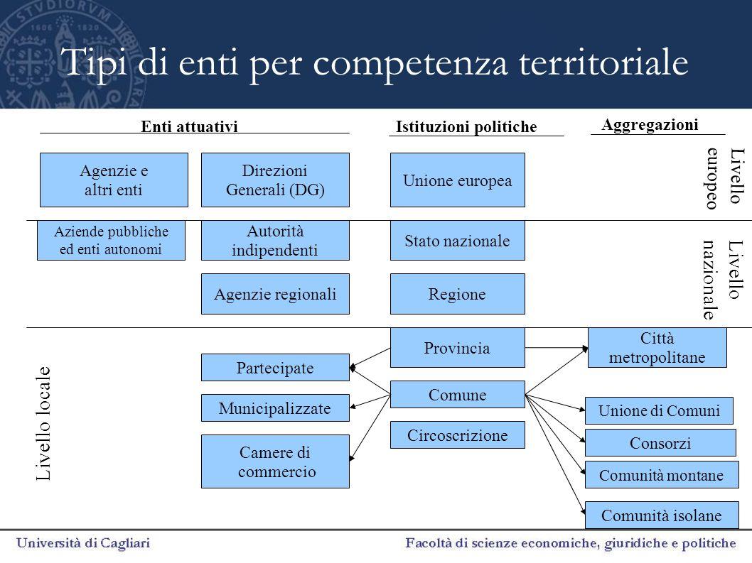 Tipi di enti per competenza territoriale Unione europea Stato nazionale Regione Provincia Comune Unione di Comuni Comunità montane Circoscrizione Citt
