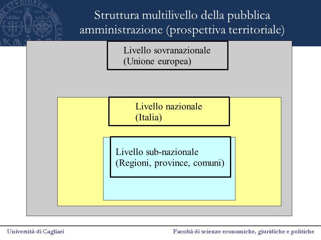 Livello sovranazionale (Unione europea) Livello nazionale (Italia) Livello sub-nazionale (Regioni, province, comuni) Struttura multilivello della pubb