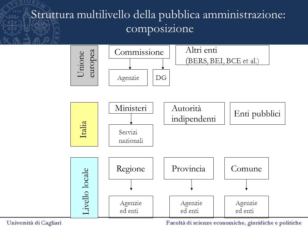 Unione europea Commissione DG Altri enti ( BERS, BEI, BCE et al.) Agenzie Italia Ministeri Autorità indipendenti Enti pubblici Livello locale RegioneP