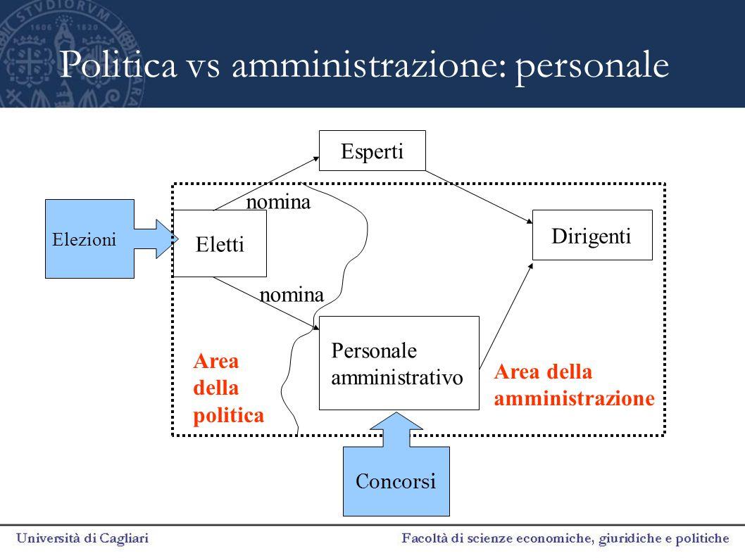 Politica vs amministrazione: funzioni Eletti Richieste Personale amministrativo Esperti Dirigenti Area della politica Area della amministrazione Consulenze Suggerimenti e progetti Direttive Politiche pubbliche Decisioni