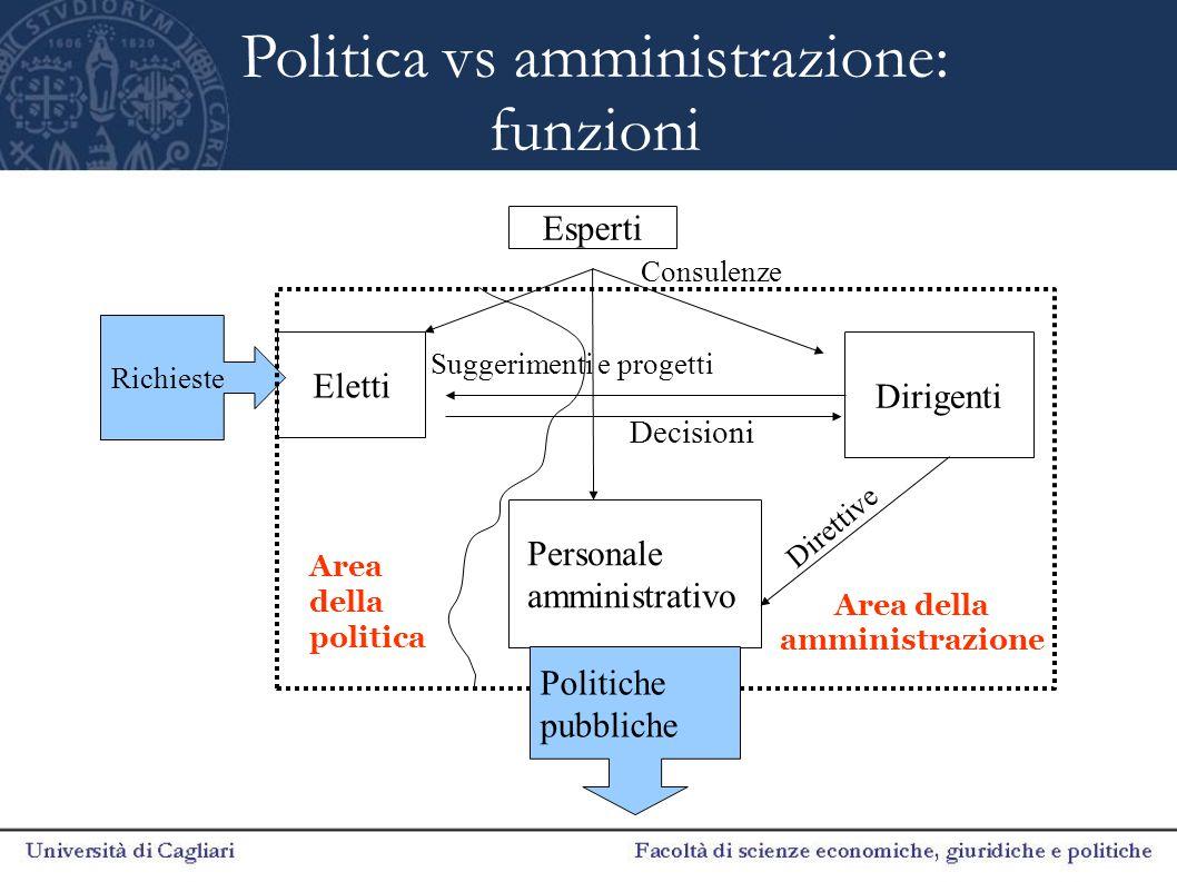 Politica vs amministrazione: funzioni Eletti Richieste Personale amministrativo Esperti Dirigenti Area della politica Area della amministrazione Consu