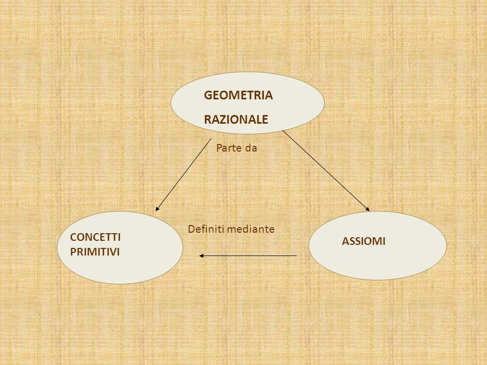 GEOMETRIA RAZIONALE Parte da CONCETTI PRIMITIVI ASSIOMI Definiti mediante