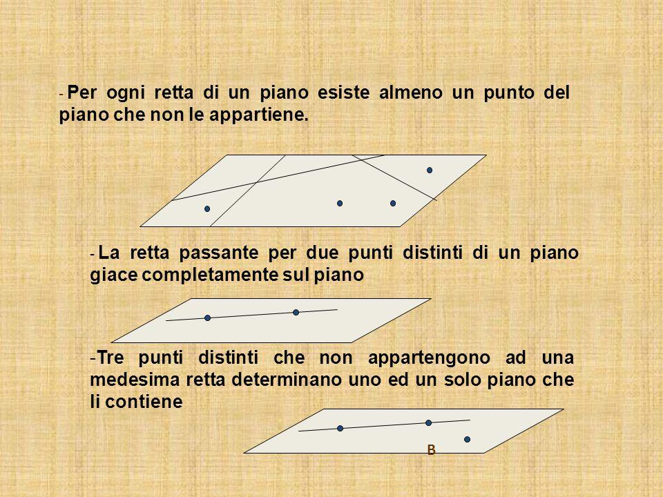 - Per ogni retta di un piano esiste almeno un punto del piano che non le appartiene. - La retta passante per due punti distinti di un piano giace comp