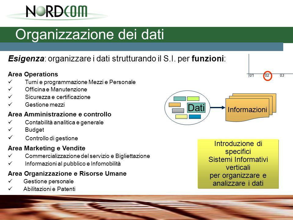 Esigenza: organizzare i dati strutturando il S.I.