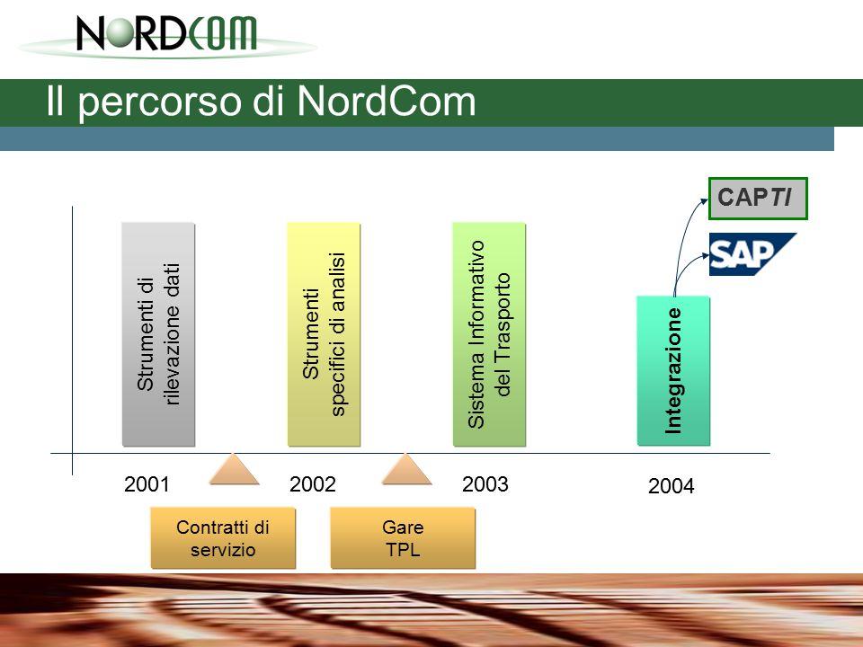 Il percorso di NordCom 200120022003 Sistema Informativo del Trasporto Strumenti specifici di analisi Gare TPL Contratti di servizio Strumenti di rilevazione dati 2004 Integrazione CAPTI