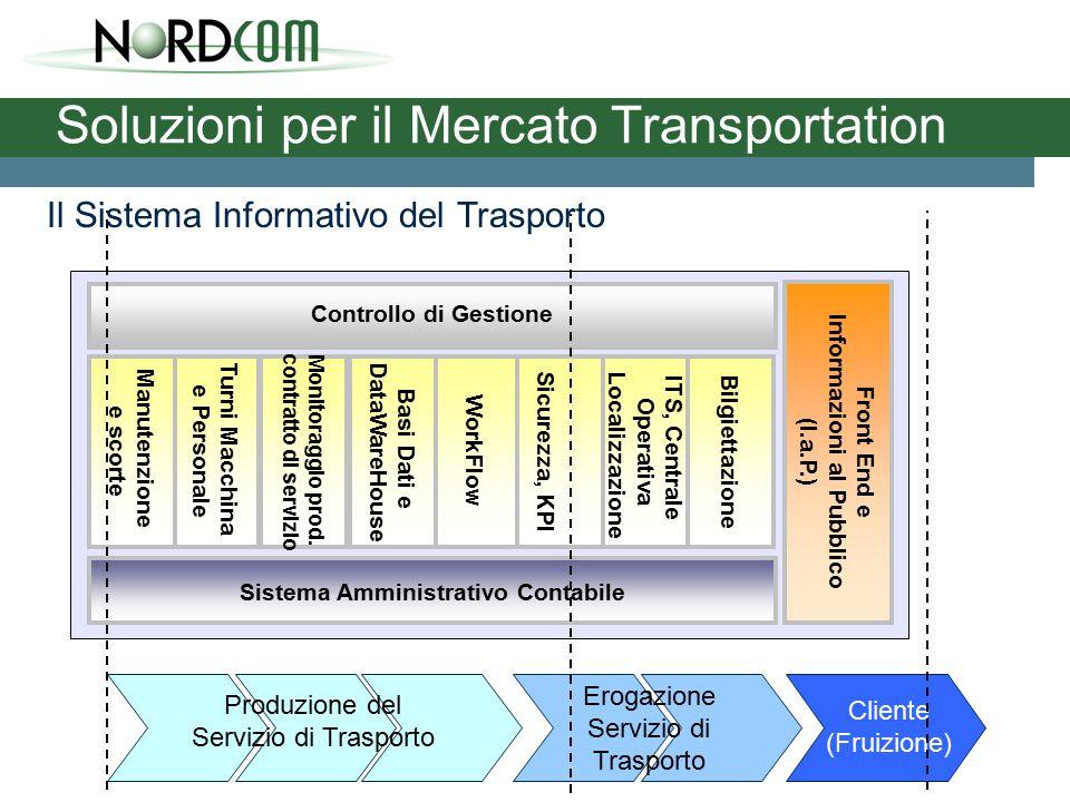 Soluzioni per il Mercato Transportation Sistema Amministrativo Contabile Front End e Informazioni al Pubblico (I.a.P.) Controllo di Gestione Produzione del Servizio di Trasporto Cliente (Fruizione) Monitoraggio prod.