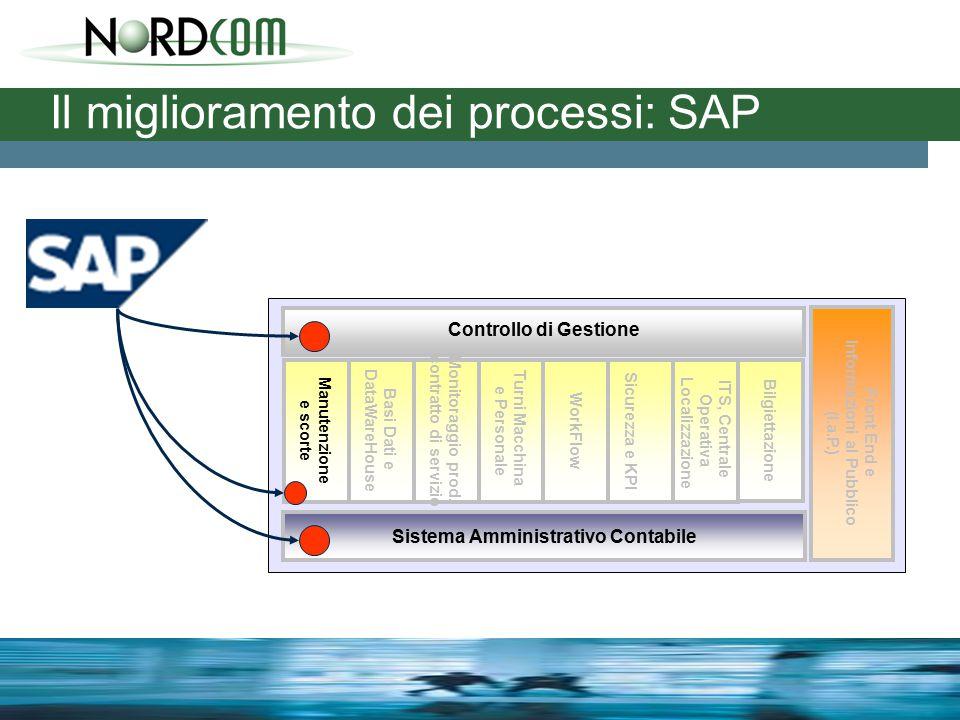 Il miglioramento dei processi: SAP Sistema Amministrativo Contabile Front End e Informazioni al Pubblico (I.a.P.) Controllo di Gestione Monitoraggio prod.