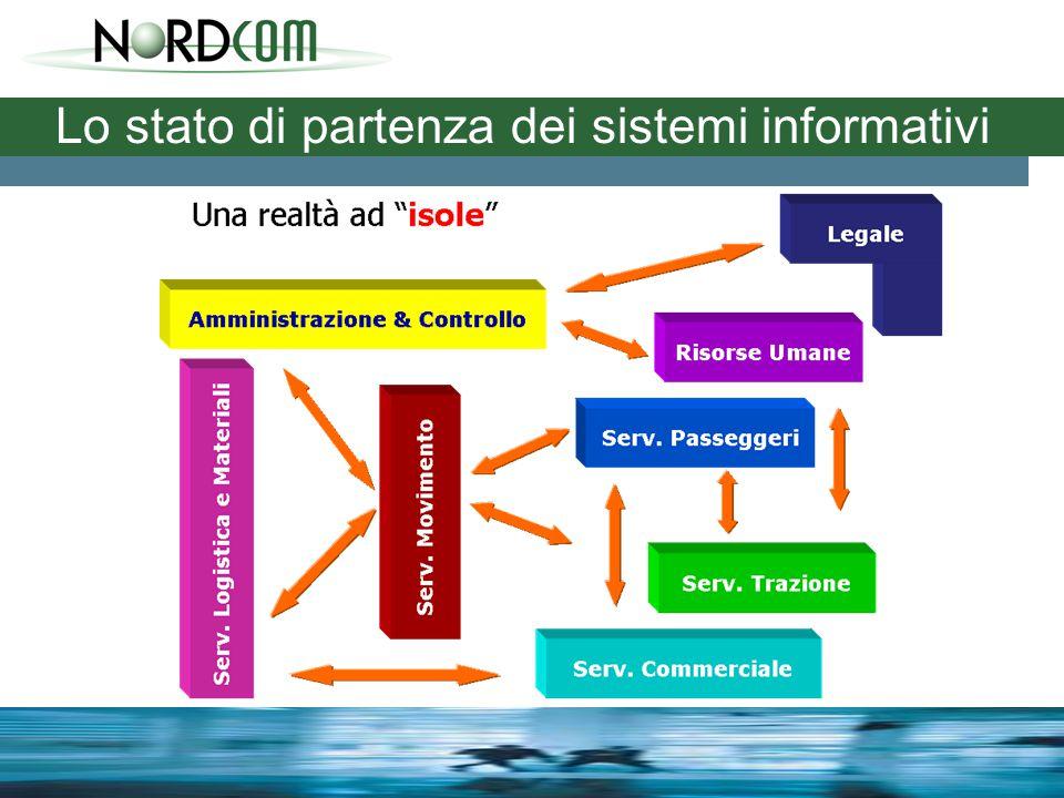 Lo stato di partenza dei sistemi informativi